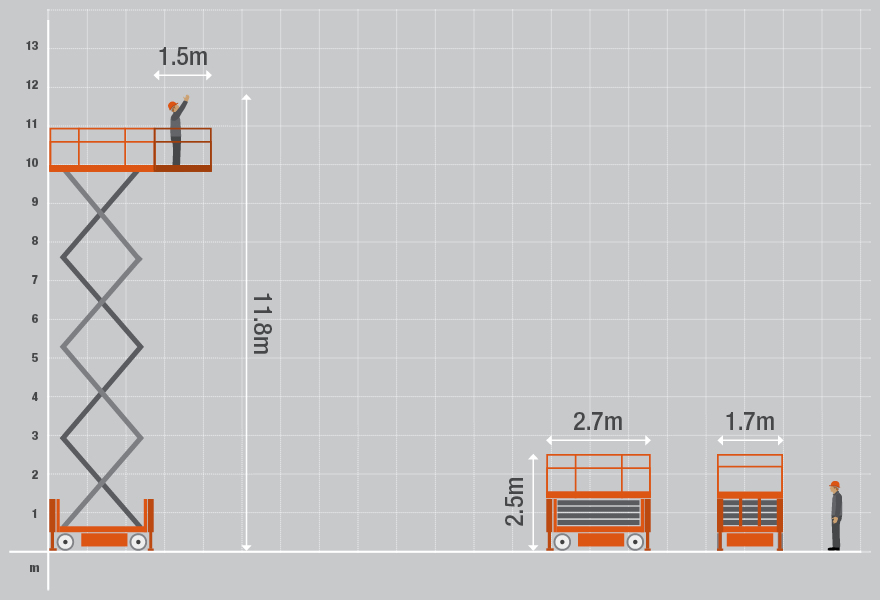 Technical specifications for the 6832 Diesel Scissor Lifts from Bella Access