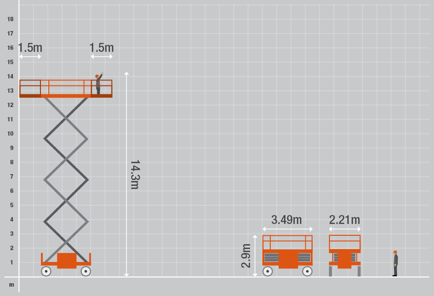 Technical Specifications for the 8841D Diesel Scissor Lift from Bella Access