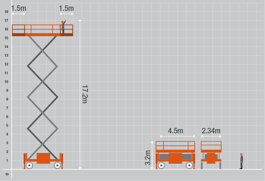 Technical specifications for the 9250 Diesel Scissor Lift from Bella Access