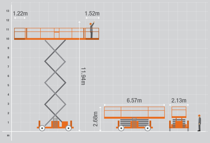 Technical specifications for the Genie 3384 Diesel Scissor Lift from Bella Access